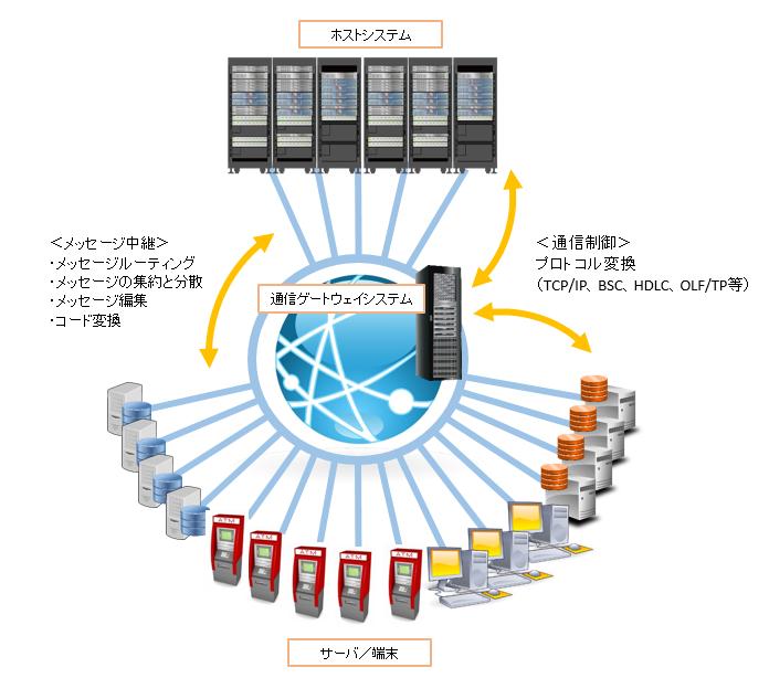 通信GWシステム